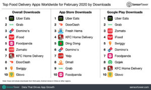 top-food-delivery-apps-worldwide-february-2020